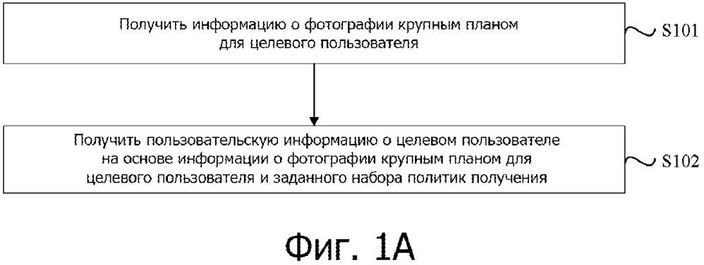Способ и устройство для получения пользовательской информации и соответствующие конечные устройства и сервер
