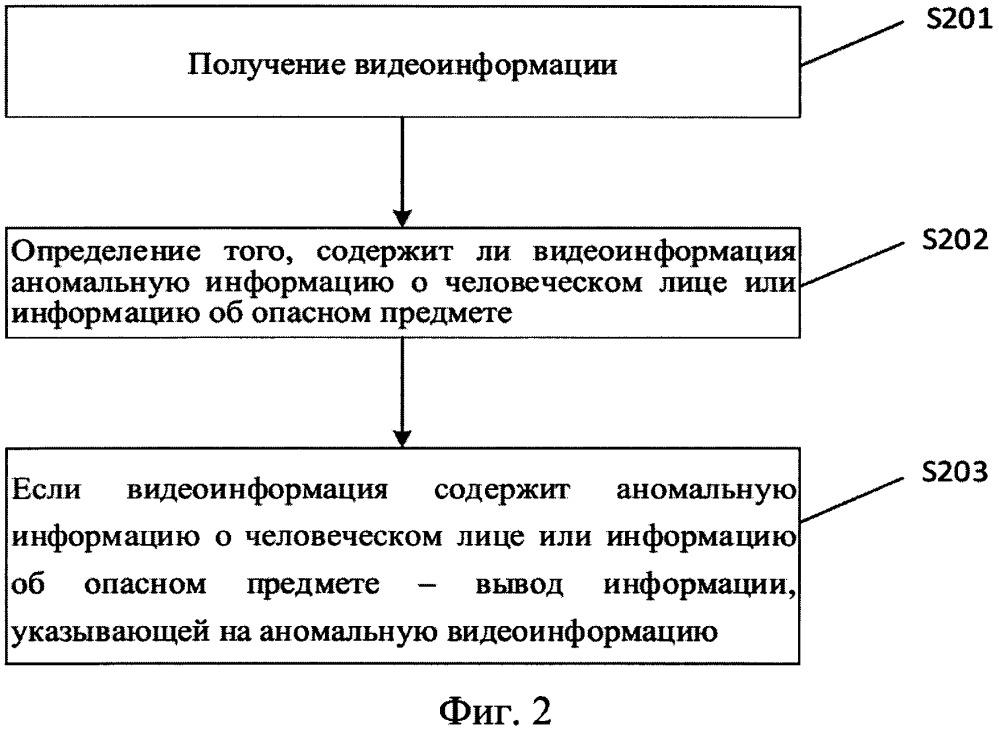 Способ и устройство для уведомления об аномальной видеоинформации