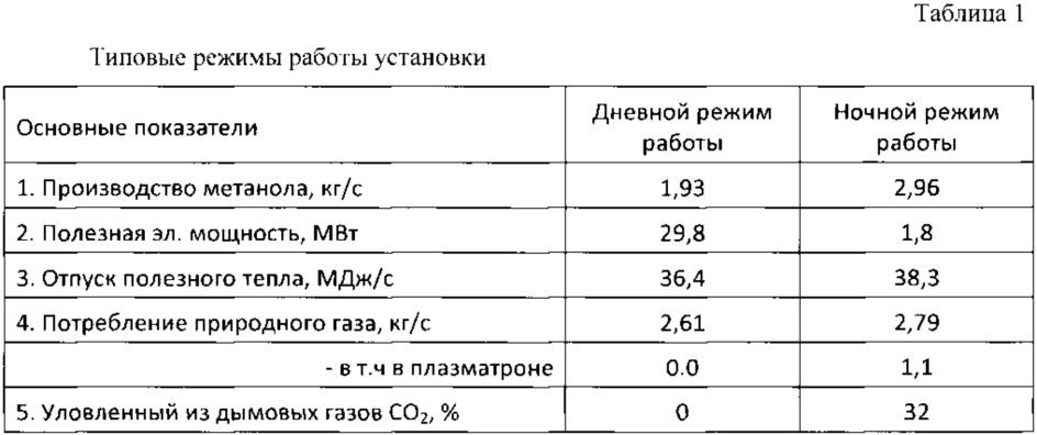 Усовершенствованный способ комбинированного производства электроэнергии и жидкого синтетического топлива с использованием газотурбинных и парогазовых установок с частичным секвестированием диоксида углерода
