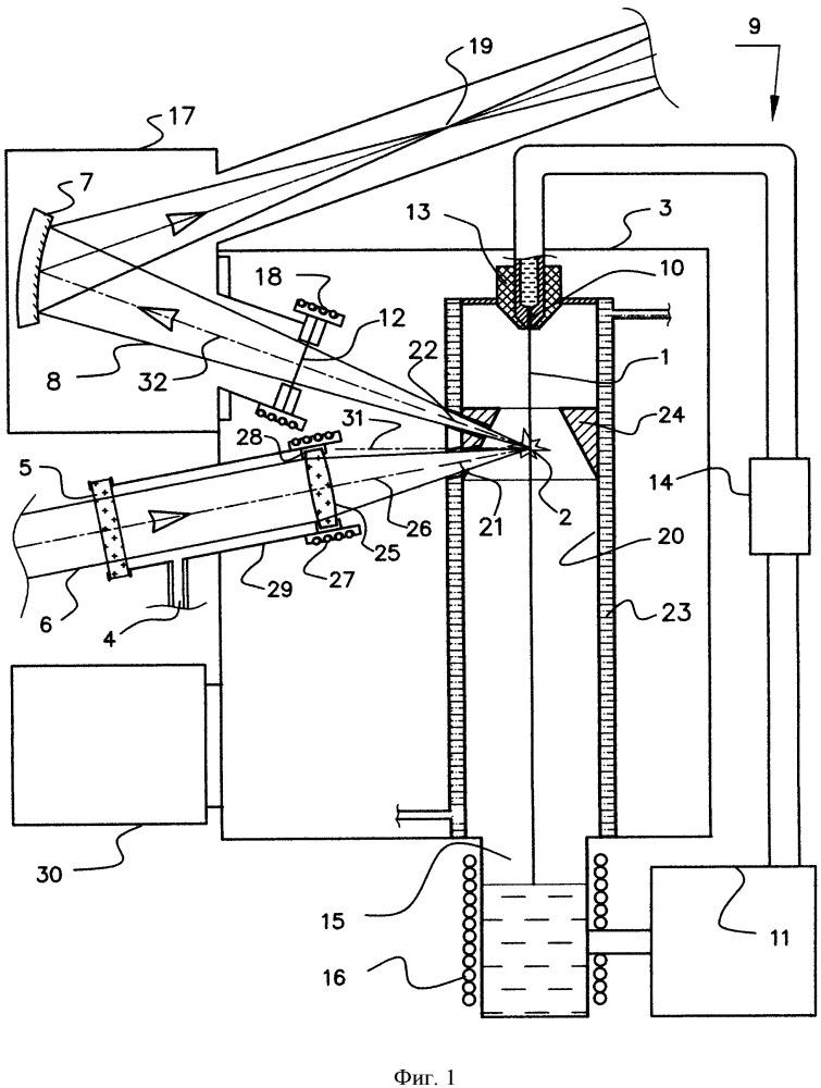 Высокояркостный источник эуф-излучения и способ генерации излучения из лазерной плазмы