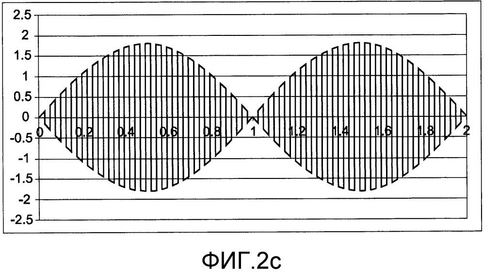 Электрохимическое удаление накипи инвертированием импульсного сигнала
