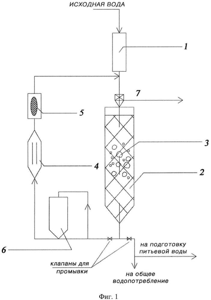 Способ очистки подземных вод