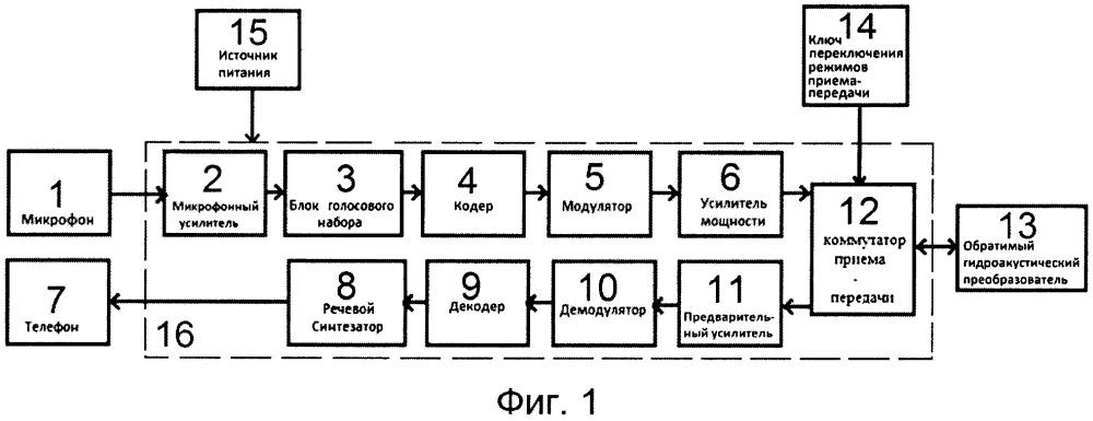 Способ гидроакустической телефонной связи водолазов и устройство для его осуществления (варианты)