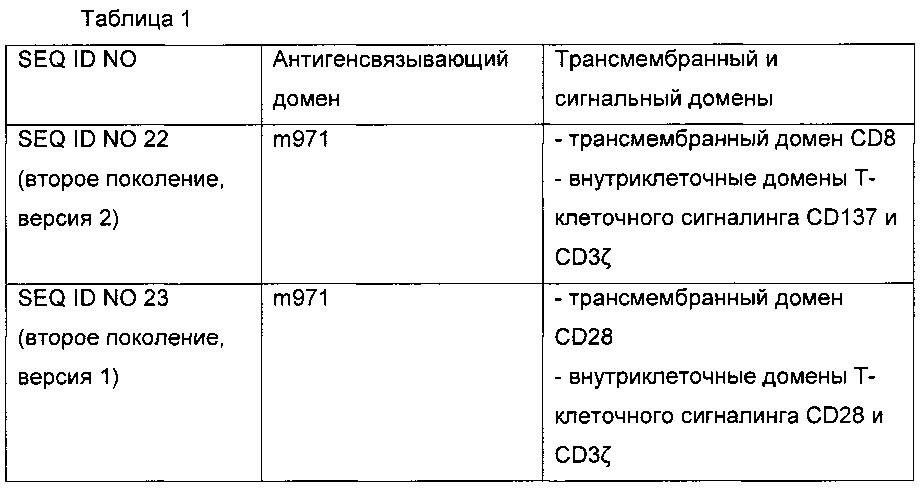 Химерные антигенные рецепторы м971
