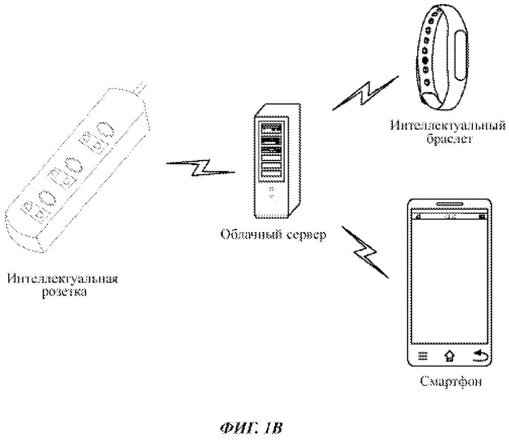 Способ и прибор для идентификации типа электронного устройства, подключенного к интеллектуальной розетке