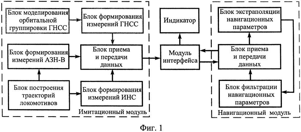 Способ имитационного статистического моделирования локомотивной интегрированной системы навигации