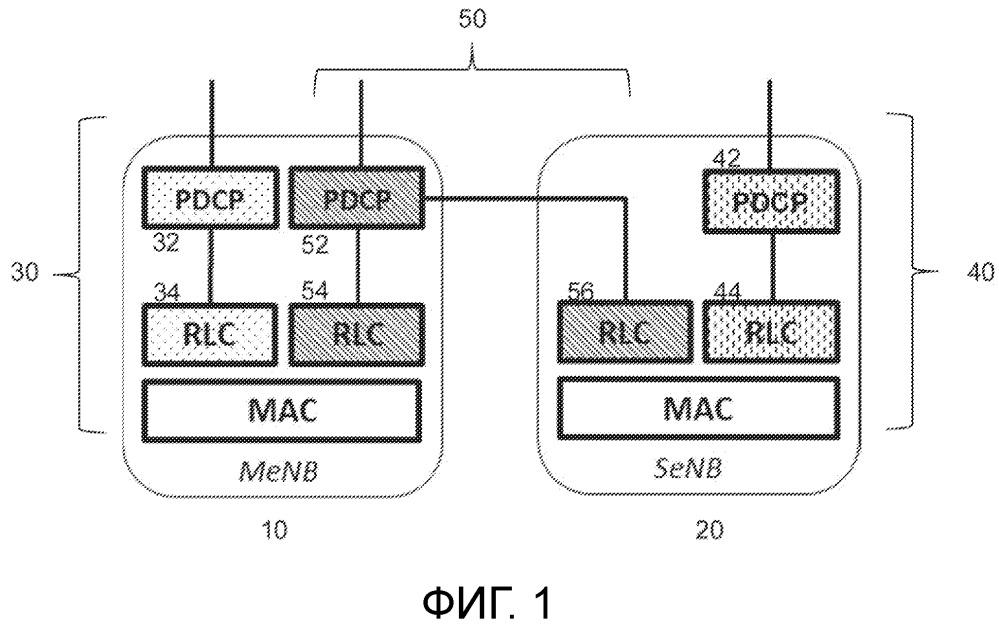 Pdcp и управление потоком для разделенного однонаправленного канала