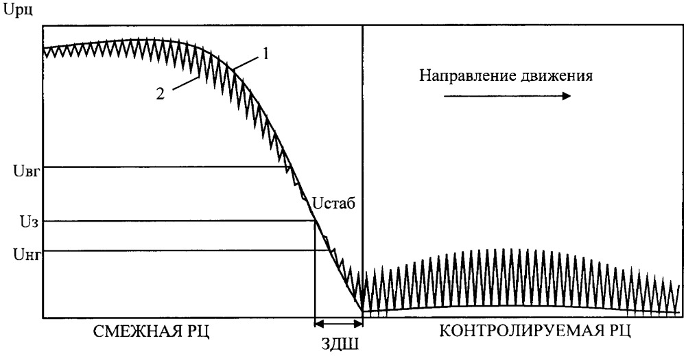 Способ контроля состояния рельсовых цепей