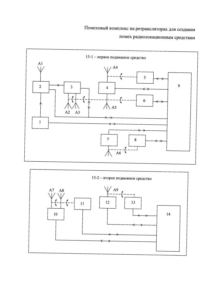 Помеховый комплекс на ретрансляторах для создания помех радиолокационным средствам