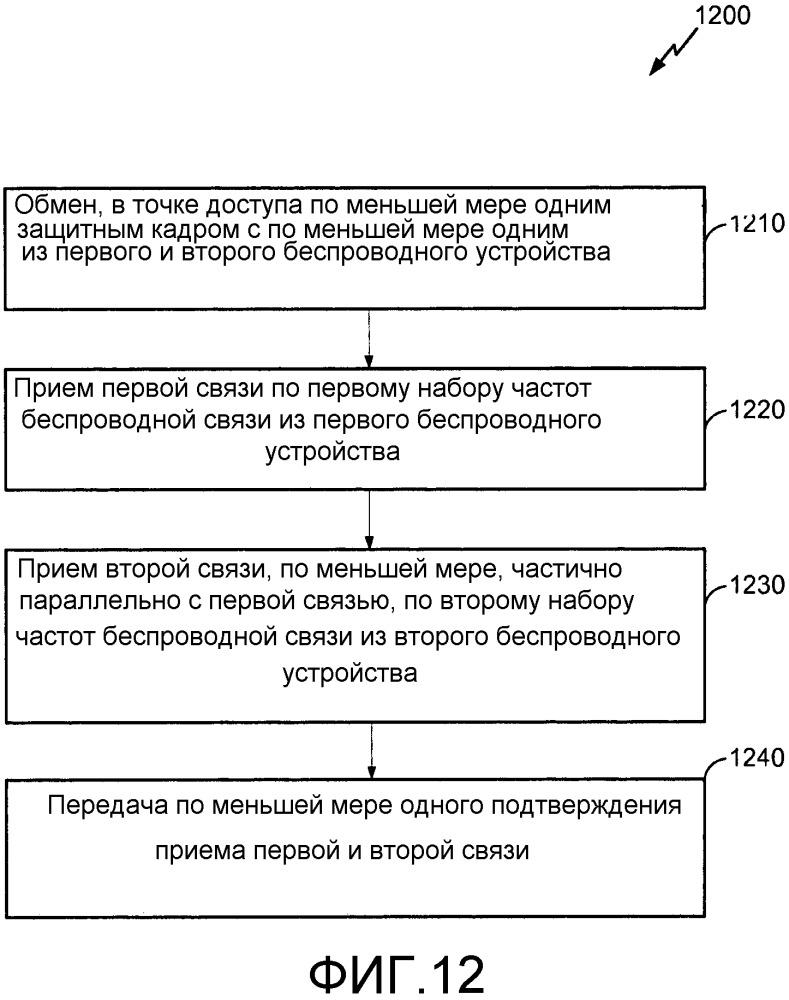 Способы и системы для связи с частотным мультиплексированием в плотных беспроводных окружениях