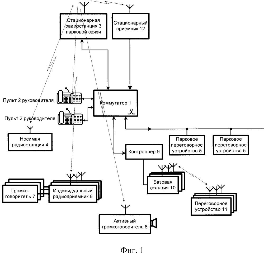 Система двухсторонней станционной парковой связи