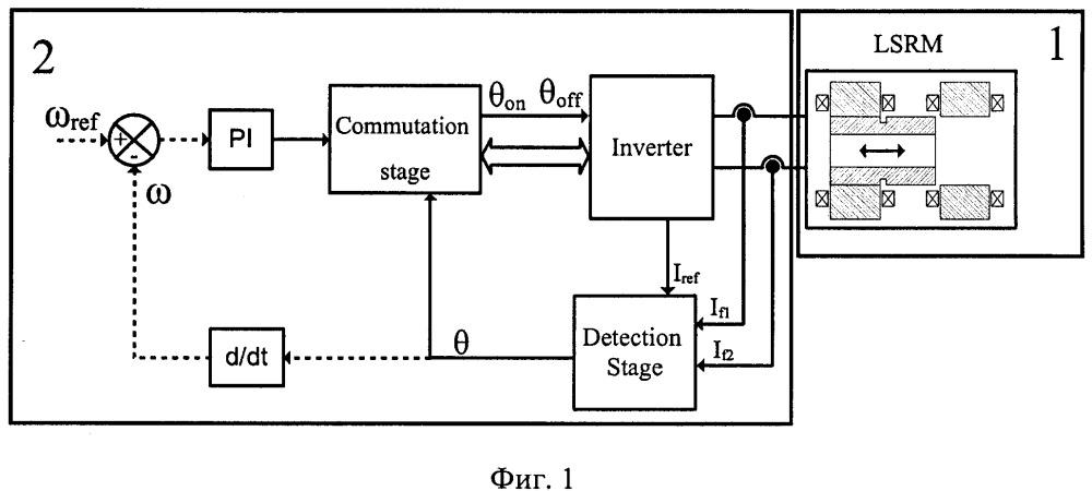 Способ бездатчикового управления линейным возвратно-поступательным вентильно-индукторным парнофазным генератором
