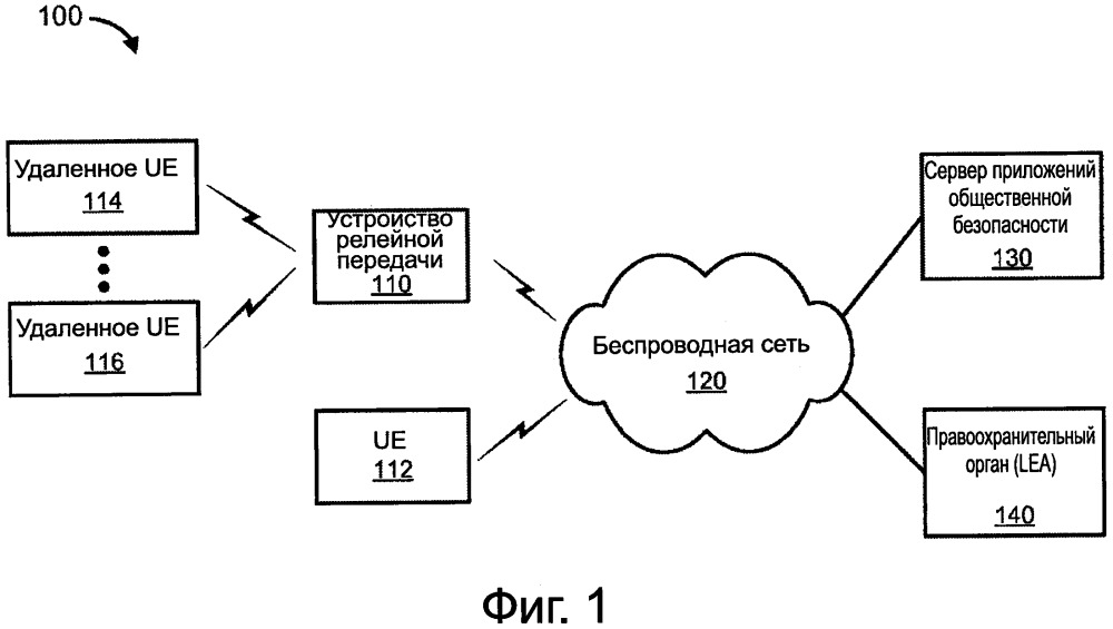 Отчётность о законном перехвате в беспроводных сетях, используя релейную передачу для общественной безопасности