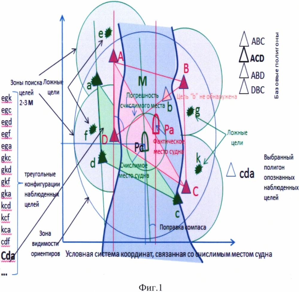 Способ автоматического определения местоположения транспортного средства по радиолокационным ориентирам