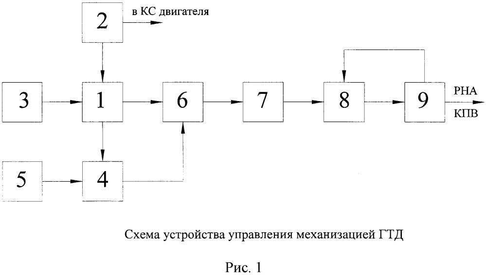 Устройство управления механизацией компрессора газотурбинного двигателя