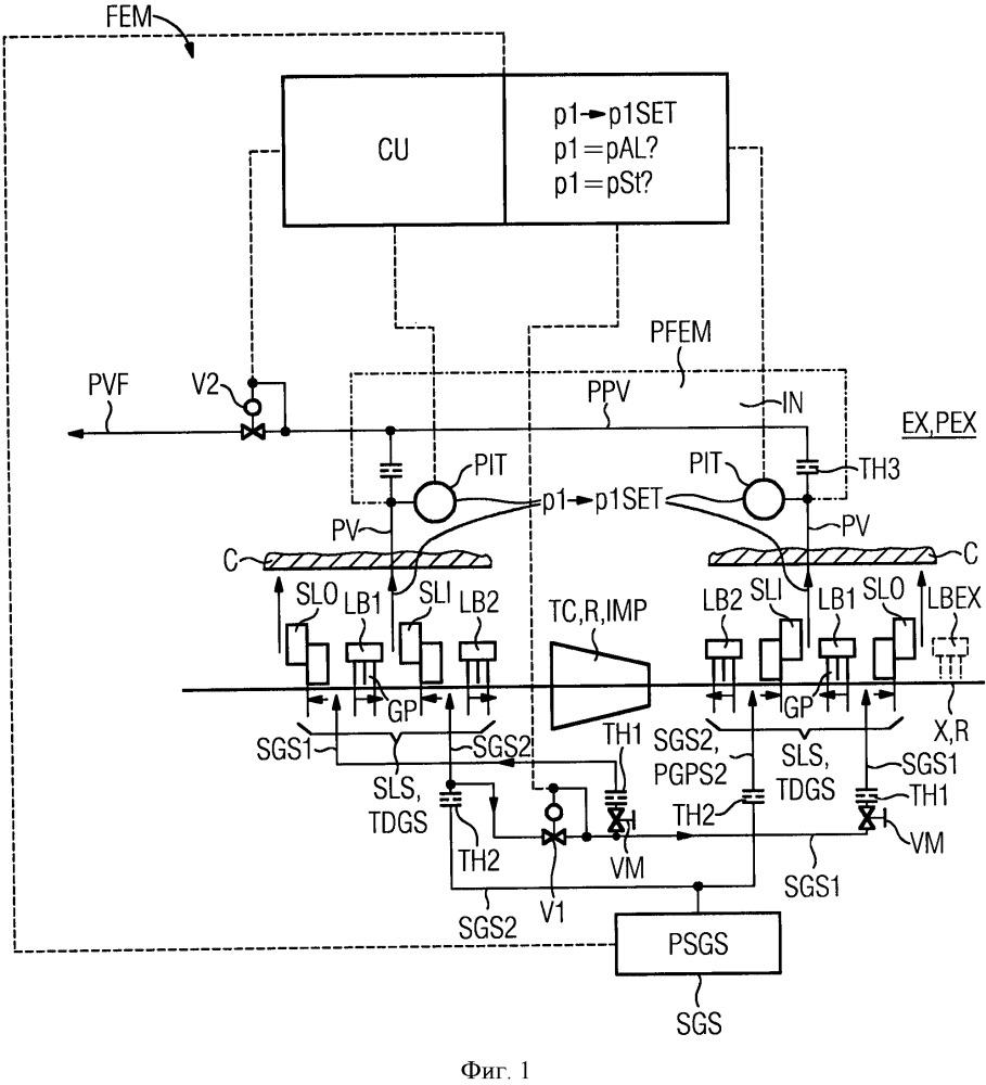 Силовая машина с текучей средой с двойным сухим газовым уплотнением типа тандем