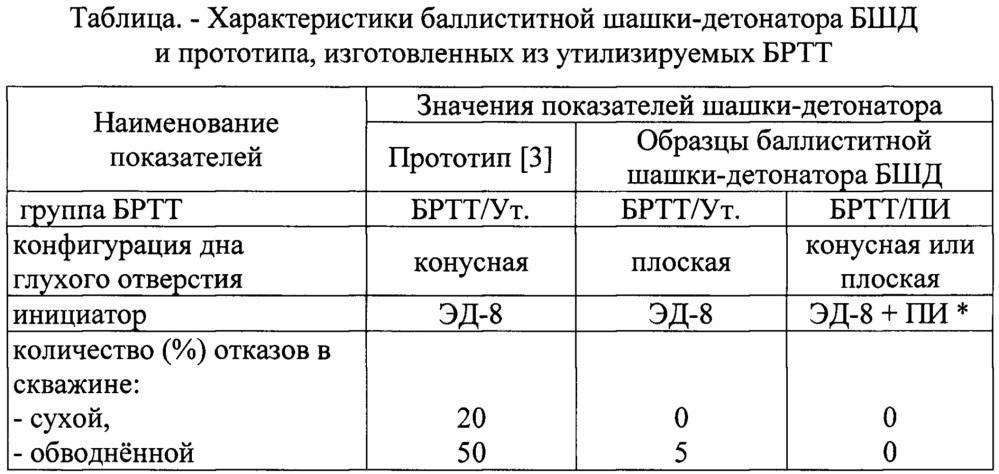 Баллиститная шашка-детонатор бшд (варианты) и способ изготовления шашки-детонатора (варианты)