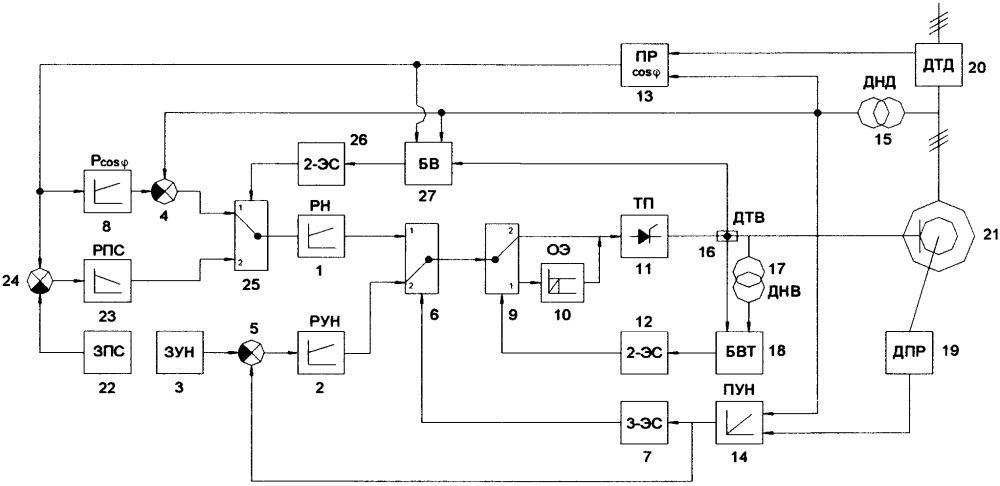 Способ управлением током возбуждения синхронного электродвигателя в послеаварийных процессах энергосистемы