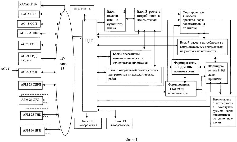 Автоматизированная система для оперативного нормирования парка локомотивов