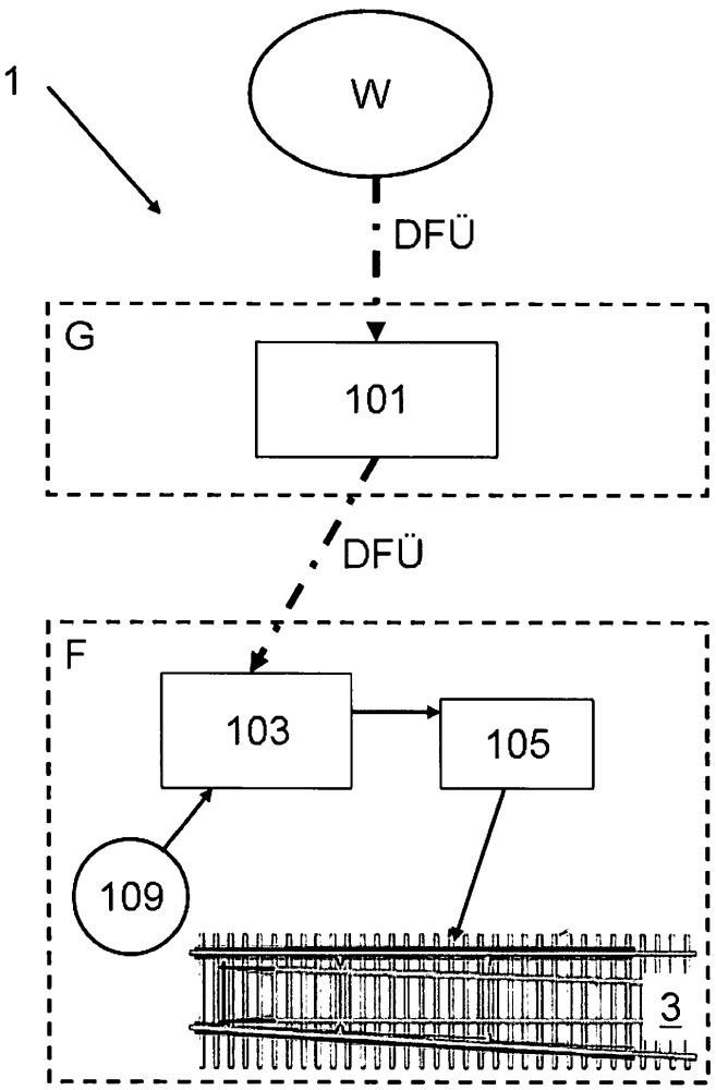 Система и устройство для основанного на метеоданных темперирования железнодорожных стрелок