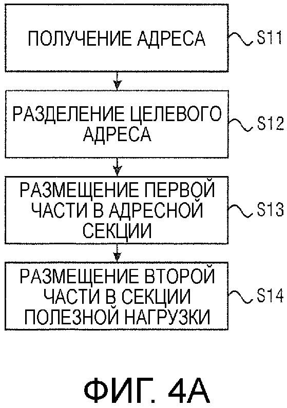 Схема для адресации кадров протокола к целевым устройствам