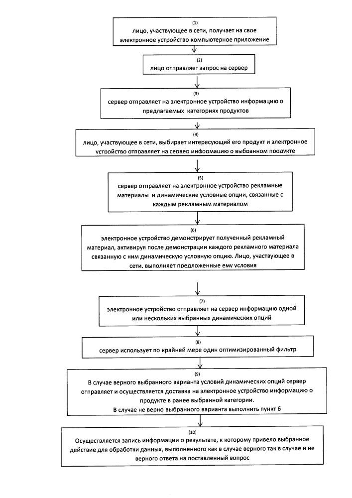 Система компьютерного сетевого стимулирования восприятия рекламного контента