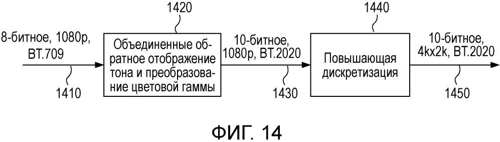 Объединенная обработка масштабируемости для многослойного кодирования видео