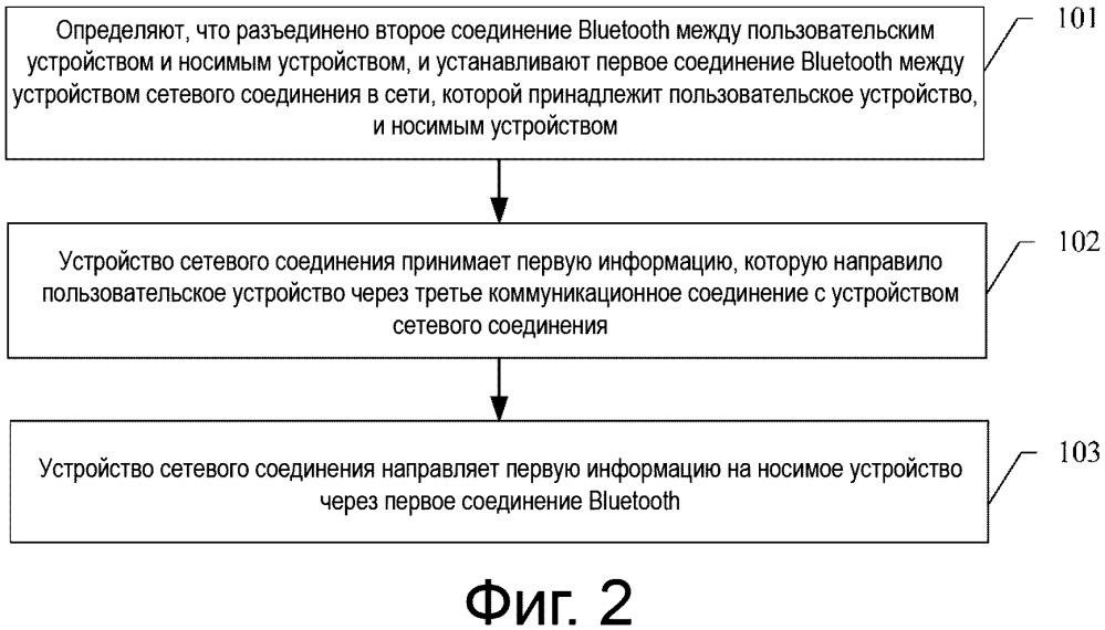 Способ связи носимого устройства, система связи и соответствующее устройство