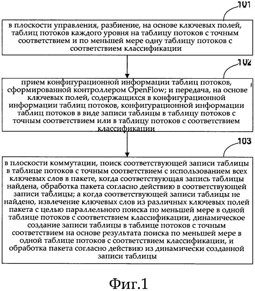Способ и устройство табличного поиска для таблиц openflow, а также носитель данных