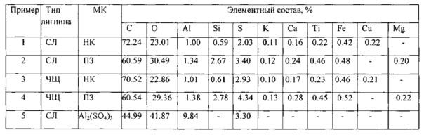 Способ модификации лигнина путем золь-гель синтеза с минеральными компонентами