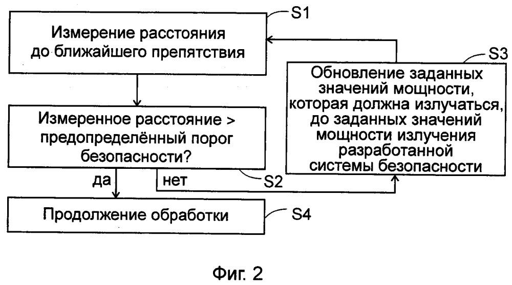 Способ регулирования нагревательного прибора в зависимости от его расстояния до препятствия нагревания и связанный с ним нагревательный прибор