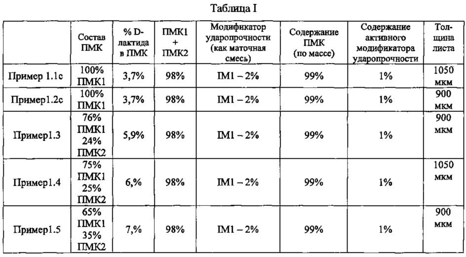 Термоформованное изделие, содержащее полимолочную кислоту с d-лактидом, и способ его получения