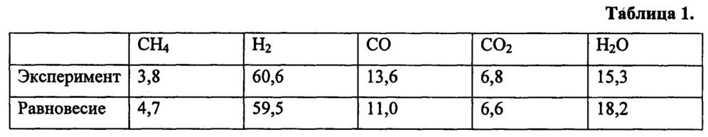 Катализатор, способ приготовления катализатора и способы окислительной конверсии углеводородов, гидрирования оксидов углерода и углеводородов