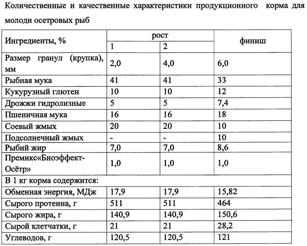 Продукционный корм для осетровых рыб с иммуностимулирующим и антиоксидантным действием
