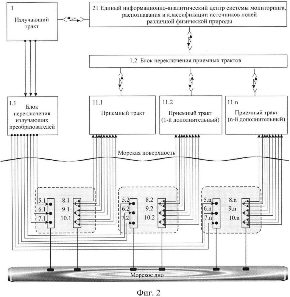 Способ формирования и применения широкомасштабной радиогидроакустической системы мониторинга, распознавания и классификации полей, генерируемых источниками в морской среде