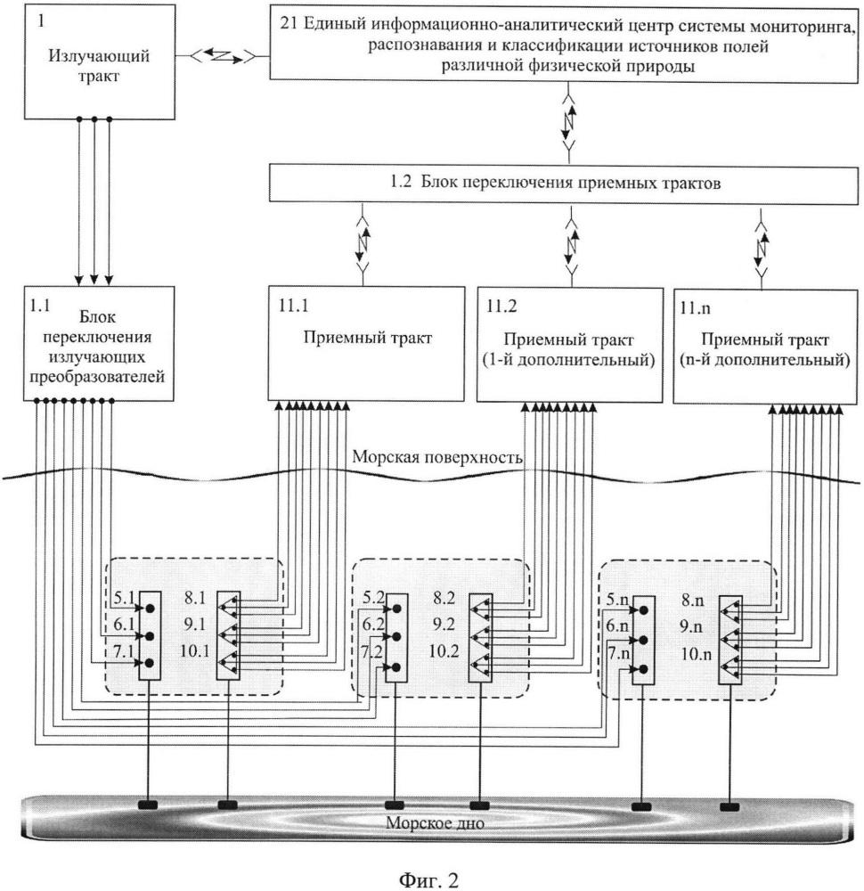 Широкомасштабная радиогидроакустическая система мониторинга, распознавания и классификации полей, генерируемых источниками в морской среде