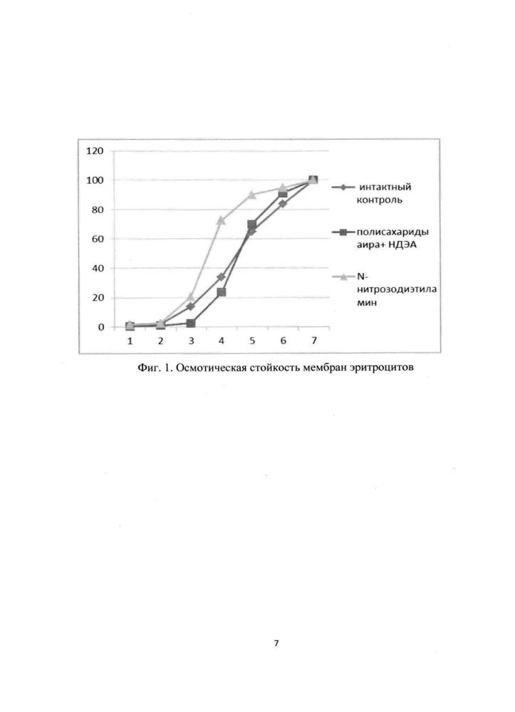 Способ повышения осмотической резистентности мембран эритроцитов
