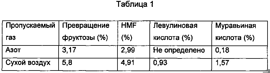 Способ получения hmf из сахаров с пониженным образованием побочных продуктов и композиции hmf с улучшенной стабильностью