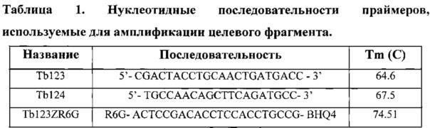 Способ выделения днк клинических изолятов mycobacterium tuberculosis из ткани легкого