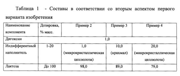 Состав и способ промышленного производства тритурации дигоксина (варианты)