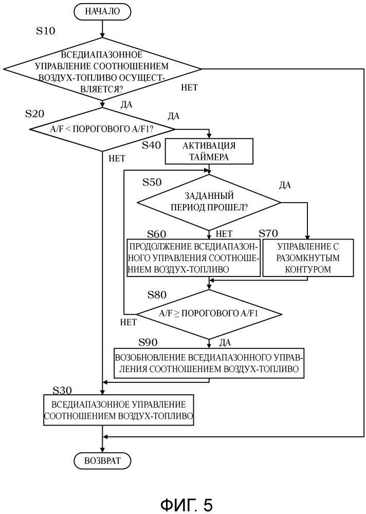 Устройство управления соотношением воздух-топливо и способ управления соотношением воздух-топливо