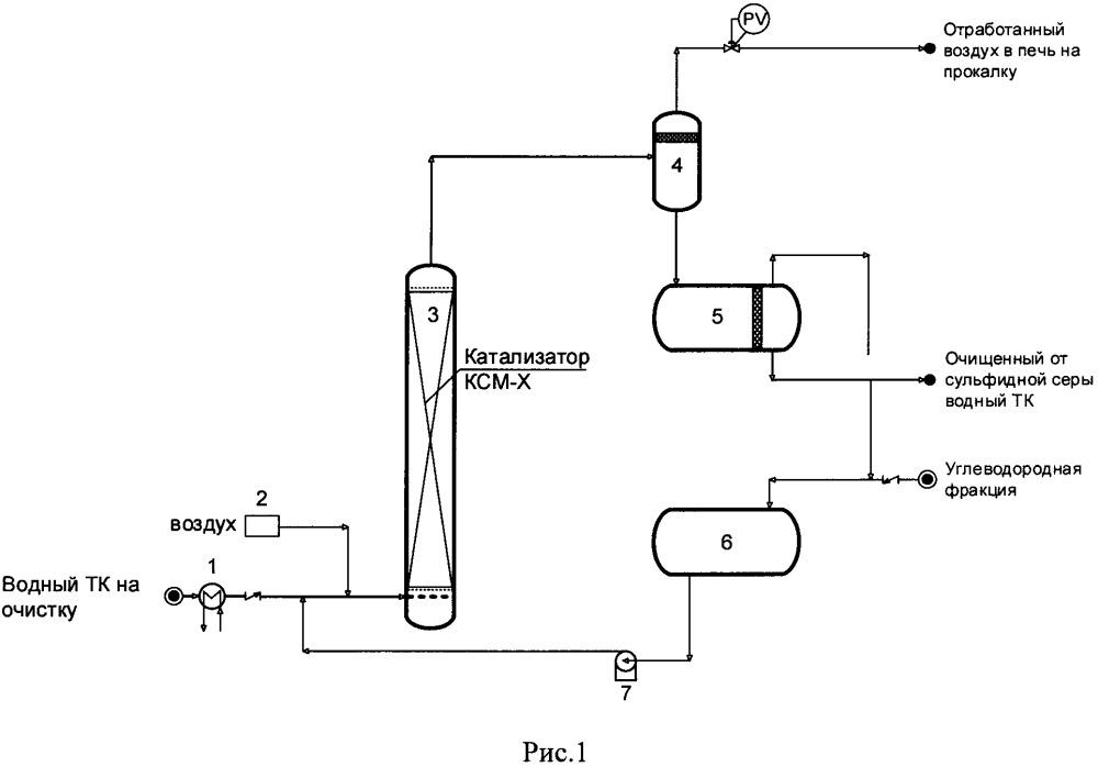 Способ очистки сточных вод от сульфидной и/или меркаптидной серы и установка для его осуществления