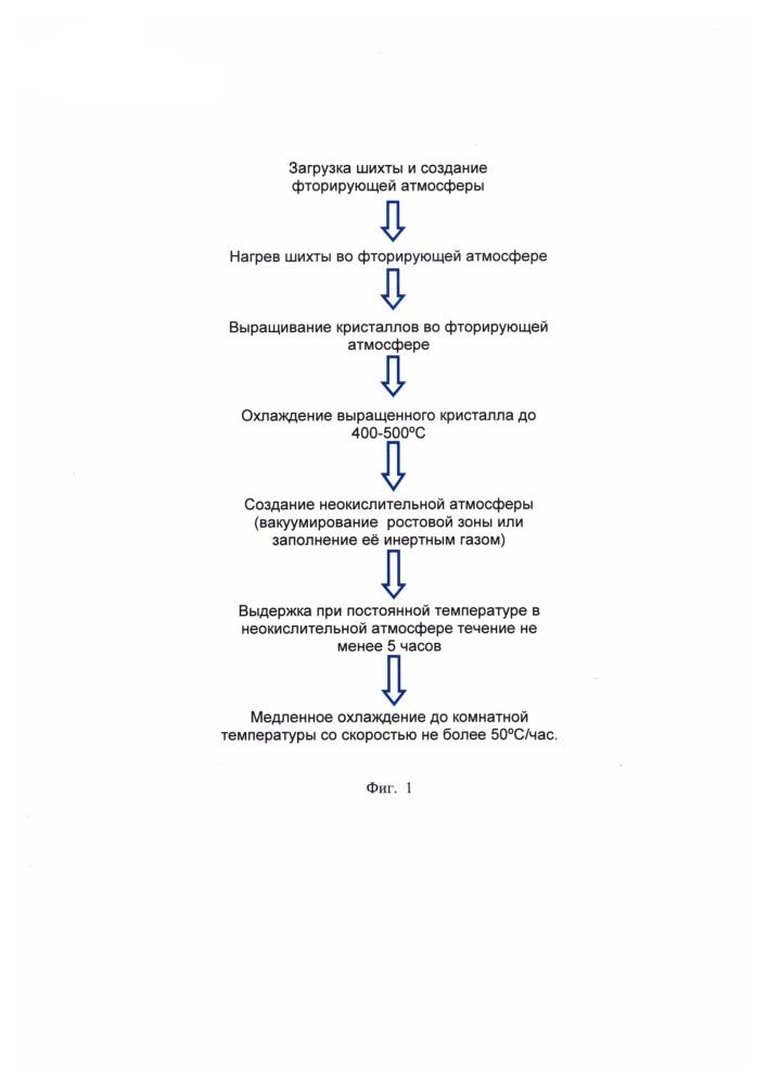 Способ выращивания кристаллов многокомпонентных фторидов со структурой флюорита в системах mf2-cef3