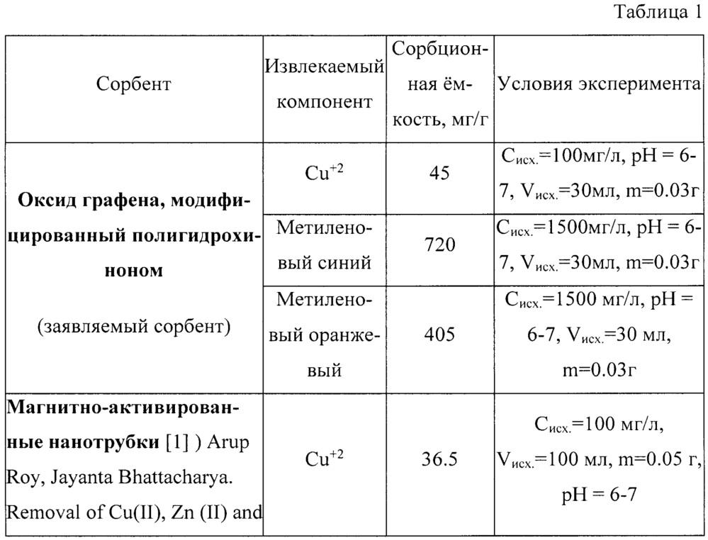 Сорбент на основе модифицированного оксида графена и способ его получения