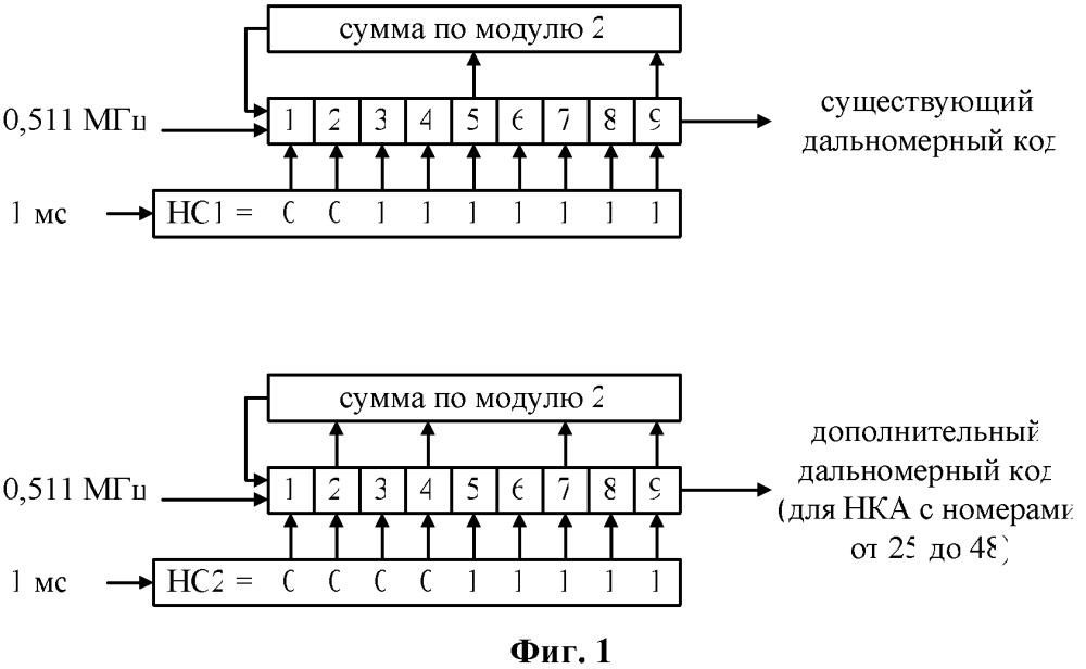 Модернизированная спутниковая навигационная система глонасс