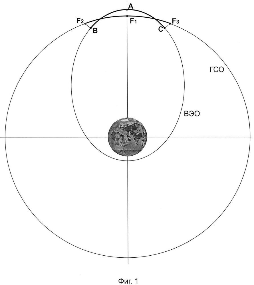 Способ обзора геостационарной области для наблюдения элементов космического мусора и других объектов с космического аппарата на полусуточной высокоэллиптической орбите