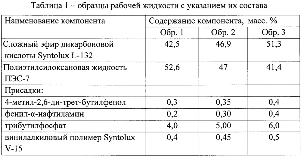 Рабочая жидкость для гидравлических систем