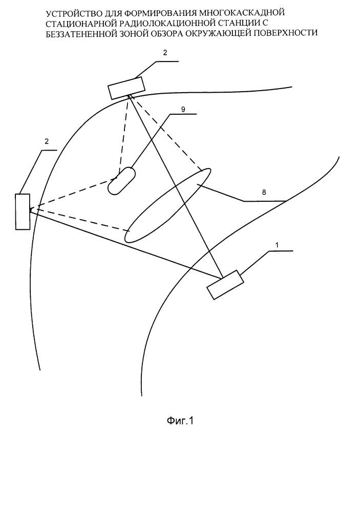 Способ формирования и устройство многокаскадной стационарной радиолокационной станции с беззатененной зоной обзора окружающей поверхности