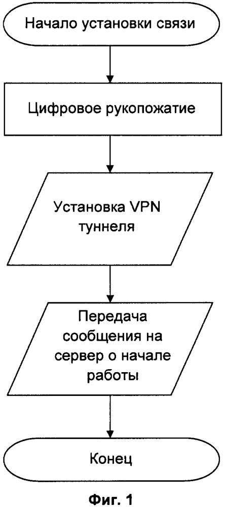 Система передачи интернет-трафика между пользователями