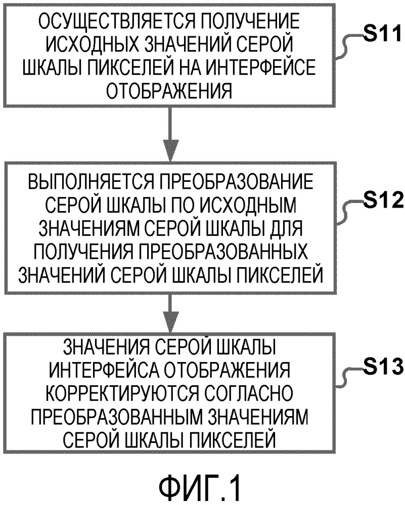 Способ и устройство для корректировки яркости отображения
